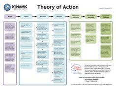 theory of change google search theory of change pinterest