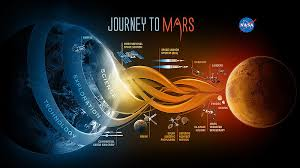 Ohio How Long Would It Take To Travel To Mars images Colonizing mars practicing other worlds on earth origins jpg
