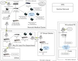 logical layout of network network architecture
