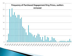 how much does an engagement ring cost what is the average cost of an engagement ring