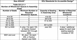 Handrail Design Standards Mastering The New Adaag Guidelines