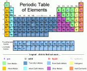 periodic table 6th grade links welcome to 6th grade science
