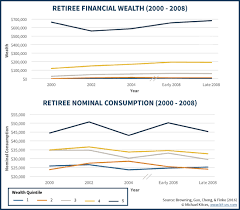Why Most Retirees Never Spend Their Retirement Assets Retiree Wealth And Consumption