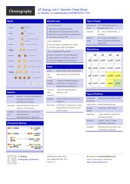 ap biology unit 7 genetics cheat sheet by hlewsey download free
