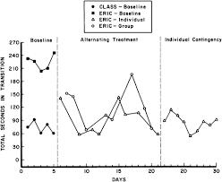 alternating treatment design group versus individual contingencies in modifying two disruptive