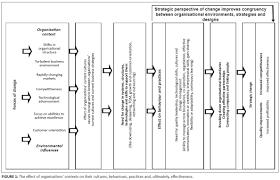 the effect of organisational context on organisational development