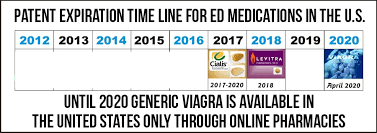 why generic viagra is not available in the us until 2020 viabestbuy