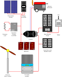 searching for best solar batteries for your solar system cheap