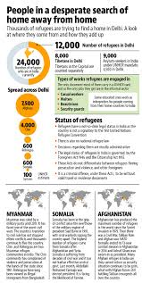 delhi u0027s refugees in quest for a home out of home cities