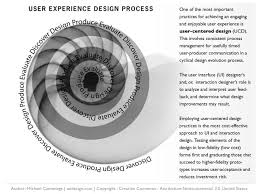 user experience design ux design defined user experience ux design