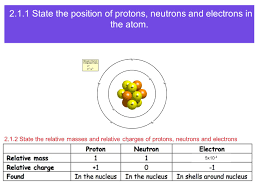 atomic structure topic state the position of protons neutrons and