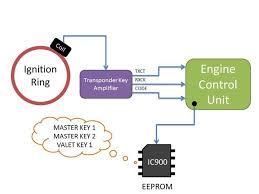 diy immobilizer hacking for lost keys or swapped ecu 9 steps