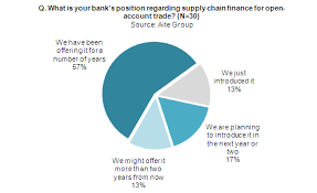 Now Open For Supply Chain Worldwide Bank Adoption Of Supply Chain Finance Aite