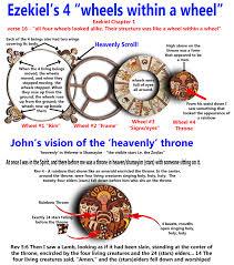 Colors Of The Zodiac by Ezekiel U0027s 4 Wheels Within A Wheel The Sabbath Covenant