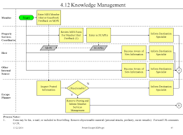 Information Mapping Process Mapping Service Excellence Partners