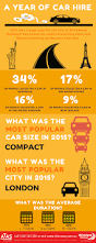 peugeot leasing europe reviews 2015 year in review infographic driveaway holidays