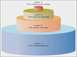 wedding cake model describe the wedding cake model of the criminal justice system