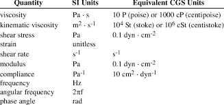 Si Units Table Si And Equivalent Rheometric Units