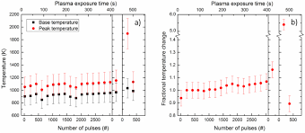 response of tungsten surfaces to helium and hydrogen plasma