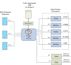 media routes cloud communications