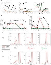 intensive pharmacological immunosuppression allows for repetitive