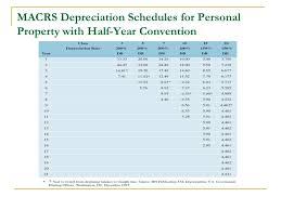 Ads Depreciation Table Depreciation Lecture No 20 Chapter 8 Fundamentals Of Engineering