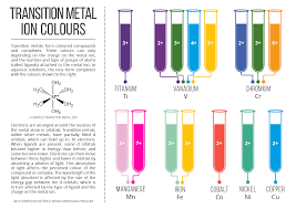 compound interest colours of transition metal ions in aqueous