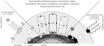 a basic introduction to the thermodynamics of the earth system far