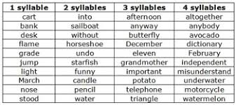 activities for practicing syllables reading curriculum for kids