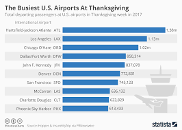 chart the busiest u s airports at thanksgiving statista