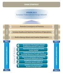 strategic plan 2011 2015