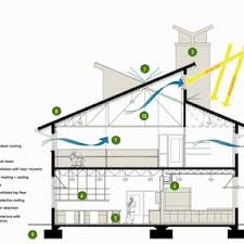 energy efficient house designs modern efficient house plans cost home energy designs small houses