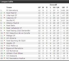 la liga table 2015 16 laliga table results fixtures football spain