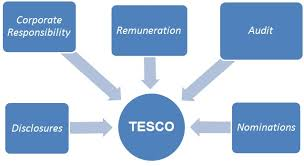The Corporate Governance Arrangements for Tesco PLC The Tesco Committee