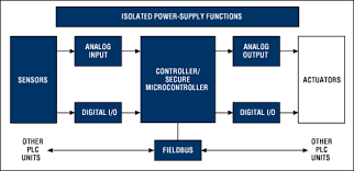 introduction to programmable logic controllers plcs and the