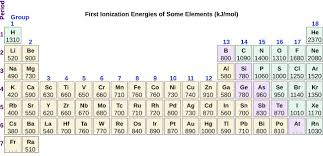 Periodic Table Sr Periodic Variations In Element Properties Chemistry For Majors