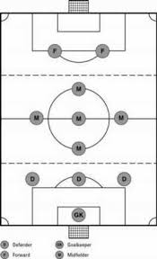 choosing a formation in soccer dummies