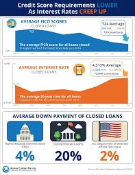 best 25 mortgage loan interest rates ideas on pinterest housing