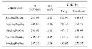 Bond Energies Table The Characterization And Study Of Physical Parameters Of Ge