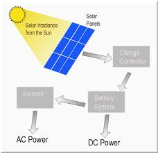 solar power the facts about setting up solar power