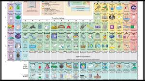 Khan Academy Periodic Table The Periodic Table In Pictures And Words An Interactive Display