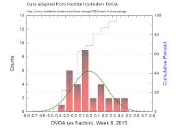 football outsiders innovative statistics intelligent analysis