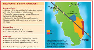 Flood Zone Map Florida by The Day The Breaks Risk U0026 Insurance Risk U0026 Insurance