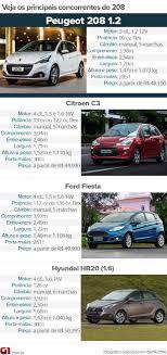 Muito Auto Esporte - Peugeot 208 2017: primeiras impressões @UW14