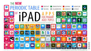Periodice Table The New Periodic Table Of Ipad Apps For Primary Aged Pupils