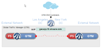 Global Load Balancing Dns And by F5 Big Ip For Vmware Products Poc F5 Big Ip Gtm Configuration