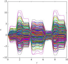a reduced order model from high dimensional frictional hysteresis