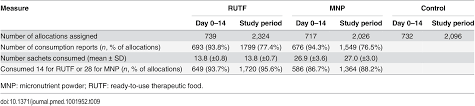 effect of short term supplementation with ready to use therapeutic