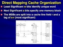 Direct Mapped Cache Direct Mapping Characteristics Advance Computer Architecture