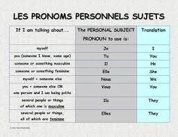 121 best vive la grammaire images on pinterest french grammar